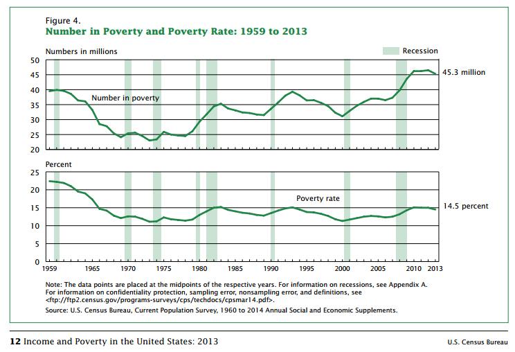 PovertyRate