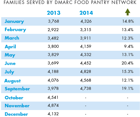 Food Pantry Network Sees Substantial Rise in Use DMARC